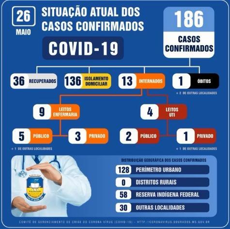 Próximo a 200 casos de coronavírus, Cômitê não descarta lockdown em Dourados