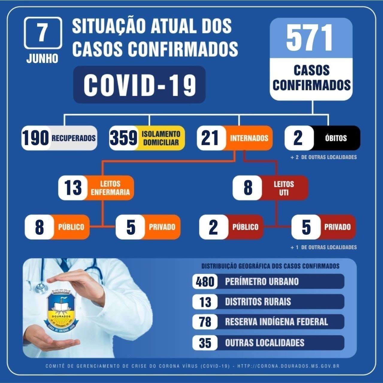 Dourados confirma 78 casos de Covid-19 em 24h