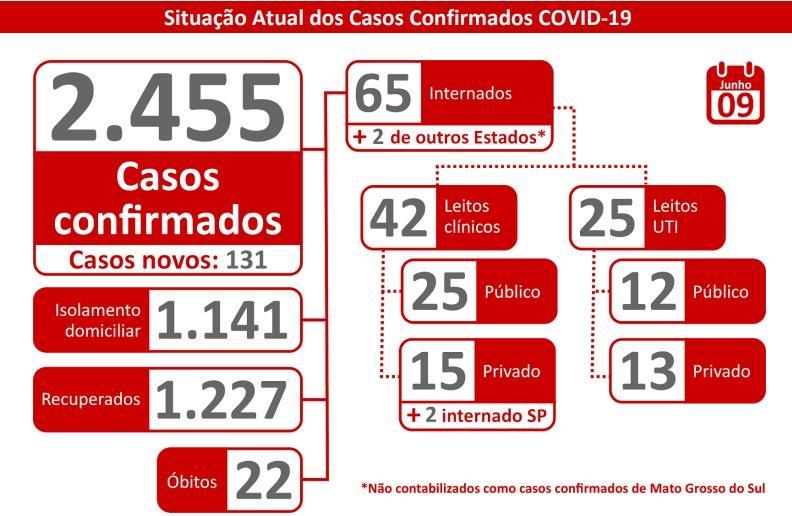 MS confirma novos casos de Covid-19, mas tem 1,2 mil curados