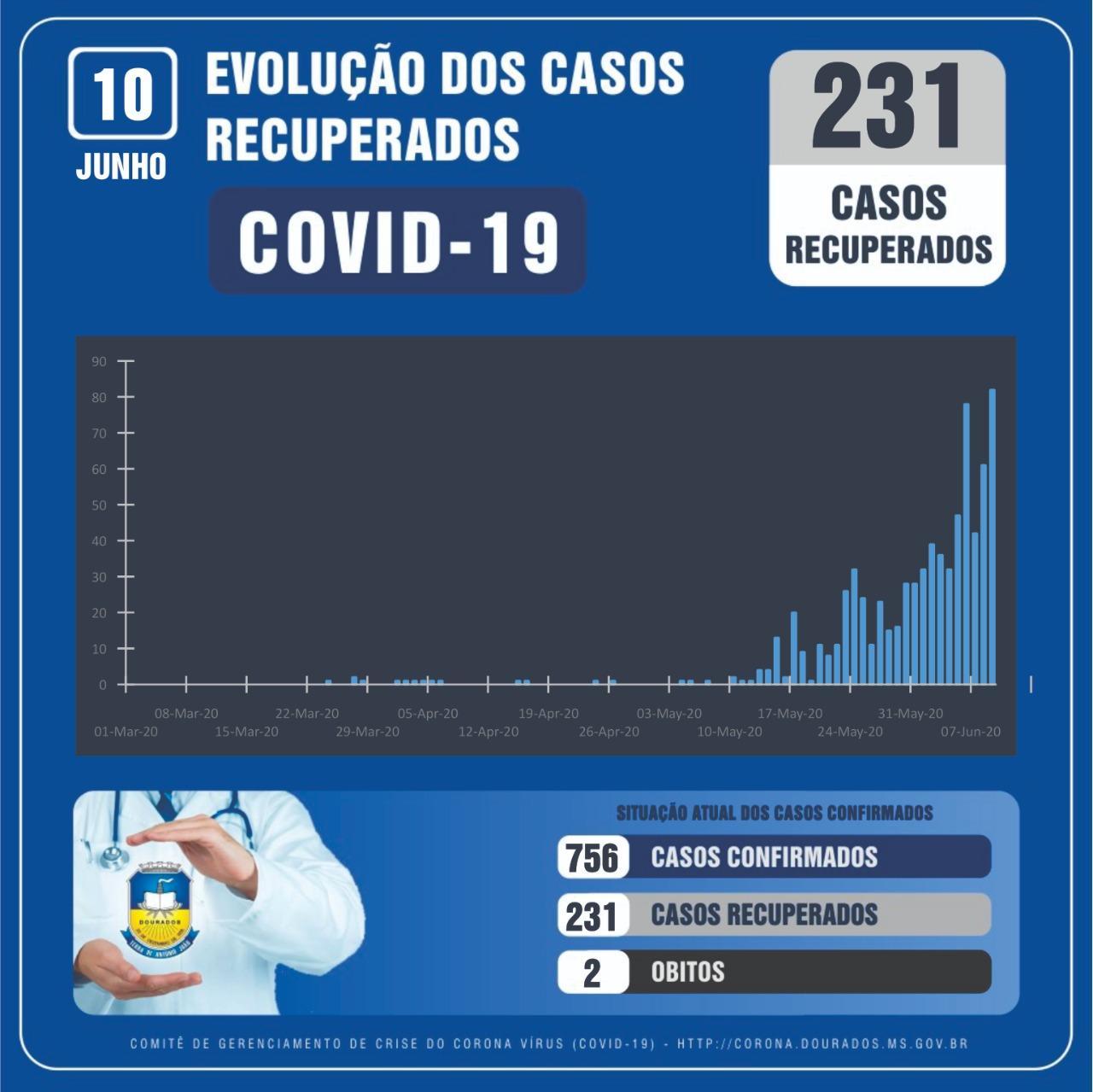 Dourados tem mais 82 casos de Covid-19