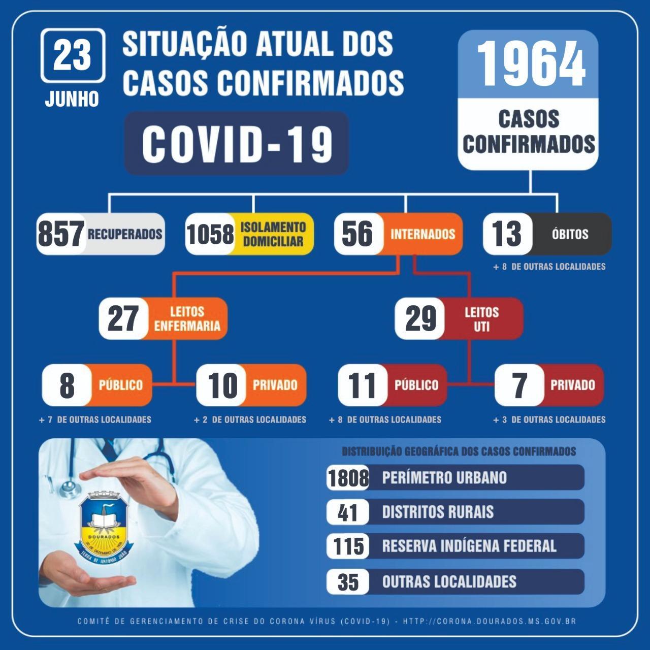 Recuperados da Covid em Dourados chega a 857