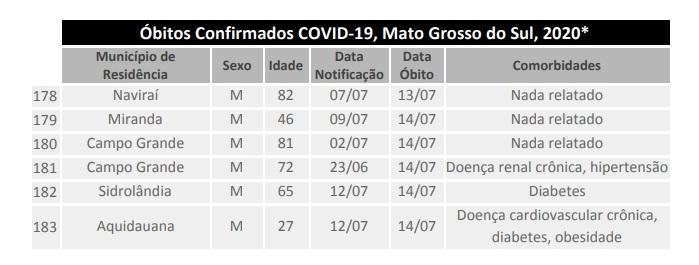 MS tem mais de 9 mil recuperados da Covid-19