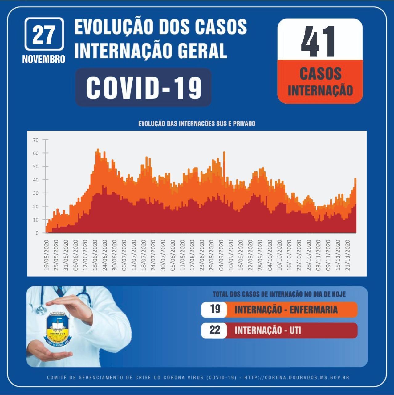 MPE alerta população sul-mato-grossense para aumento de casos da Covid-19