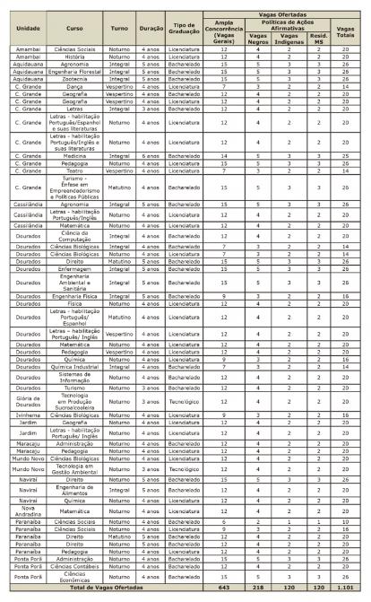 Vestibular UEMS 2021: Candidatos poderão concorrer a vagas em qualquer Unidade Universitária