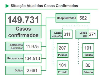 Em 24 horas MS registra 1.316 exames positivos de Covid-19 e 13 mortes