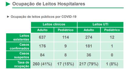 Ocupação de leitos em UTI Covid continua alta nas cinco macrorregiões do Estado