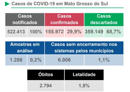 Boletim Covid-19 deste sábado registra óbitos em 12 municípios