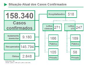 Mato Grosso do Sul registra 582 novos casos de Covid e 9 óbitos