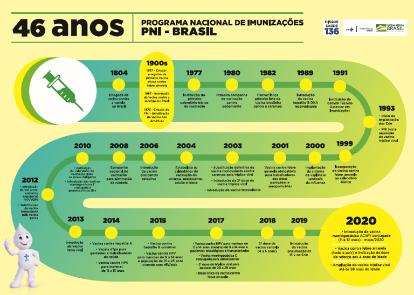 Do nascimento à terceira idade, o brasileiro toma 18 tipos diferentes de vacina