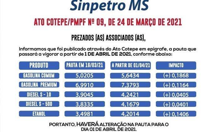 Reinaldo ignora protestos e reajusta pauta fiscal: gasolina ficará R$ 0,18 mais cara em MS