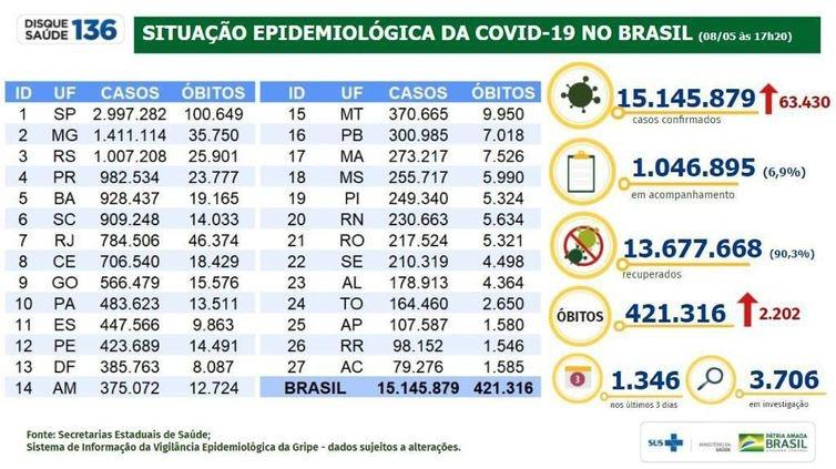 Covid-19: Brasil registra 63,4 mil novos casos e 2,2 mil óbitos